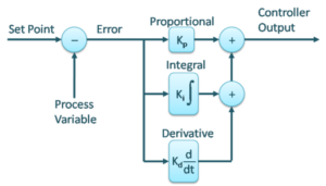 PID control loop diagram