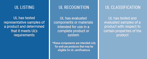 UL Listed, UL Recognized, UL Certification Definitions